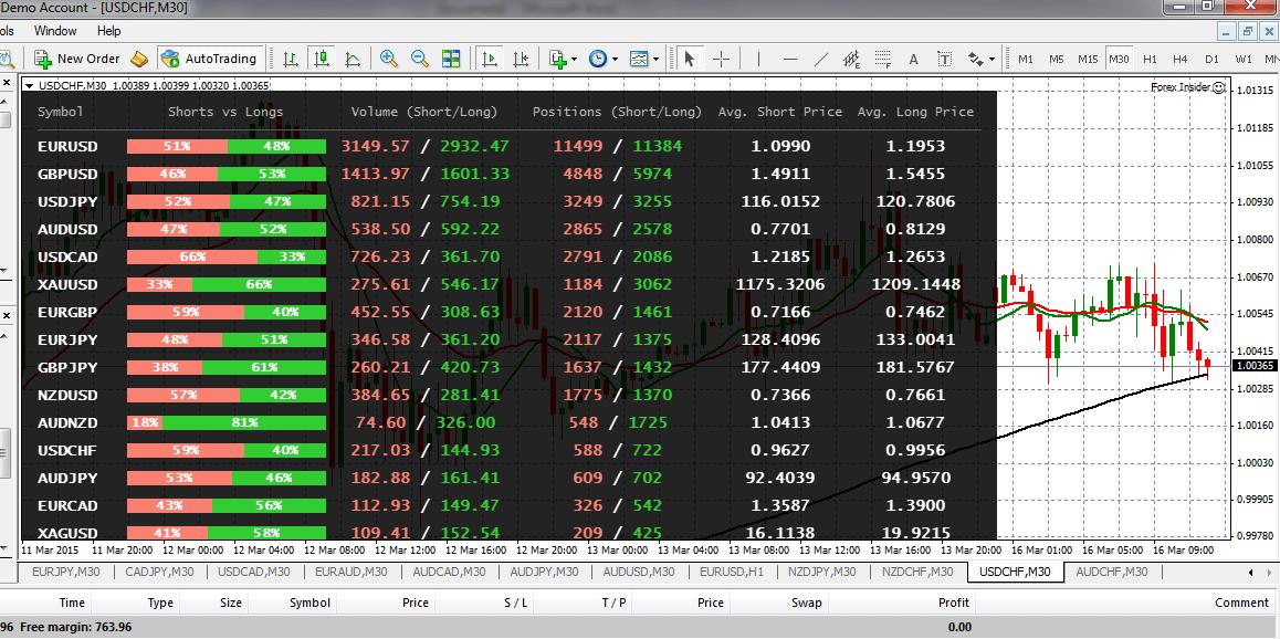 forex market sentiment free
