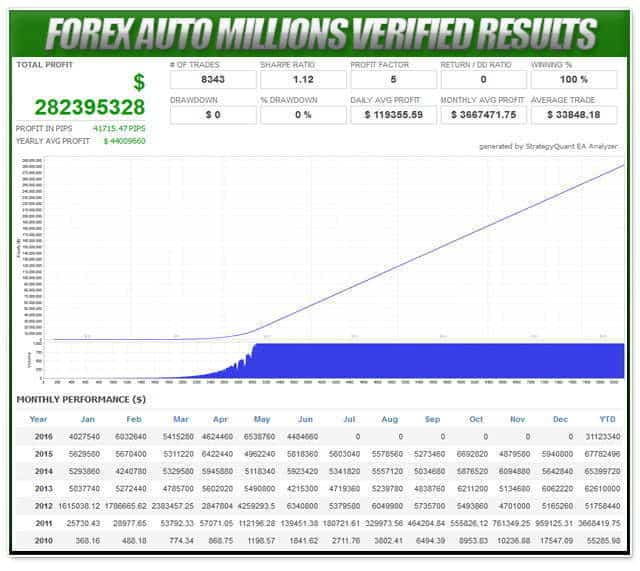 results forex millions